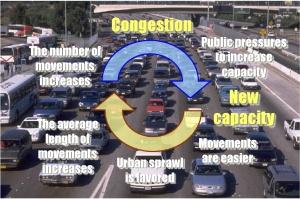 vicious circle - congestion
