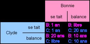 Equilibre Nash