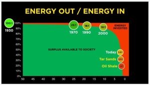 Net energy oil