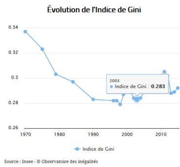 Evolution coef Gini en France