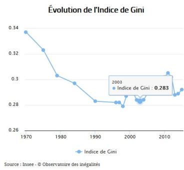 Evolution coef Gini en France