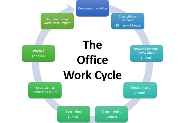 the-office-work-cycle